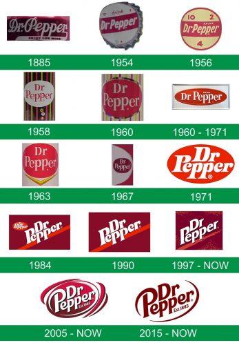 storia del logo Dr Pepper