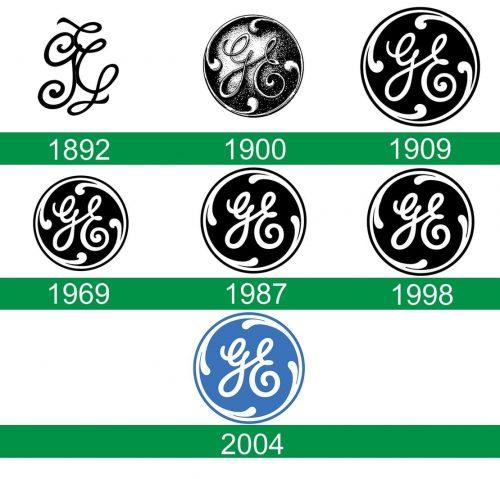 storia del logo GE