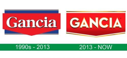 storia del logo Gancia