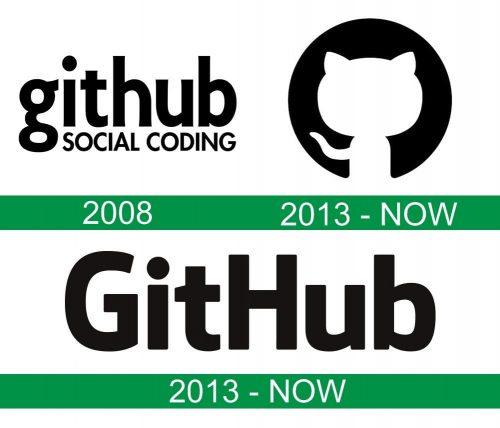 storia del logo GitHub