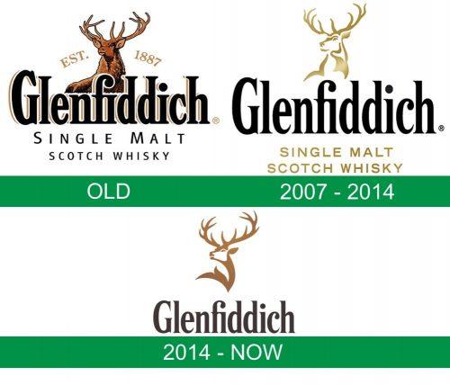 storia del logo Glenfiddich
