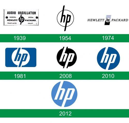 storia del logo HP