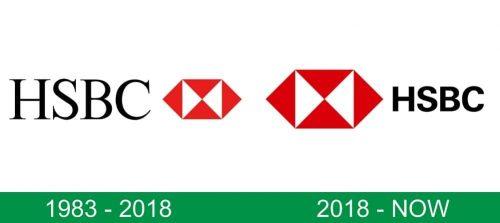 storia del logo HSBC