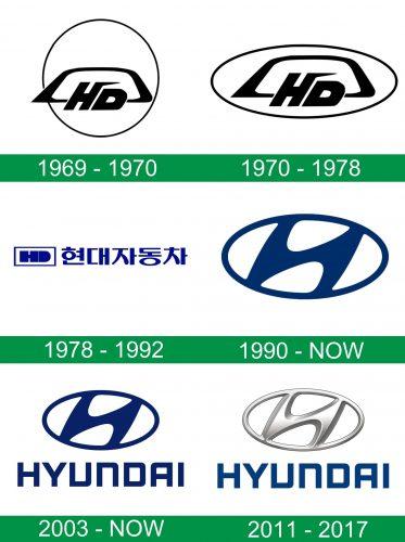 storia del logo Hyundai