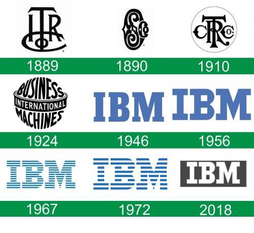 storia del logo IBM