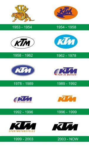 storia del logo KTM