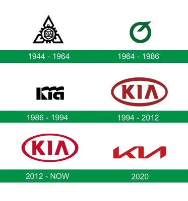 storia del logo Kia
