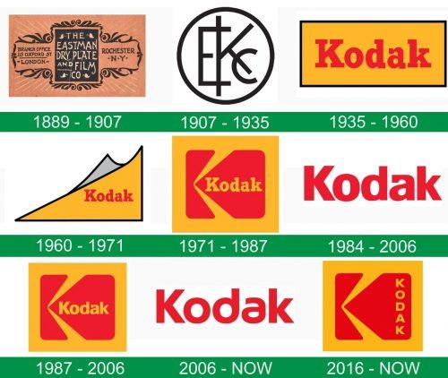 storia del logo Kodak