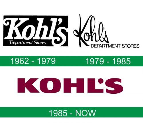 storia del logo Kohl's