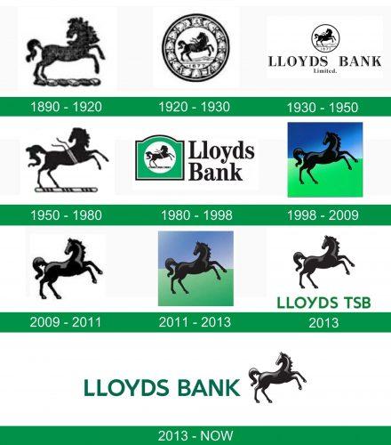 storia del logo LLOYDS