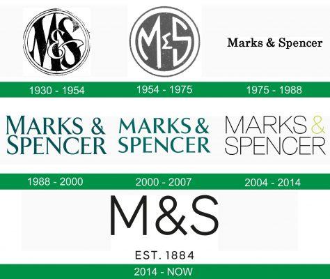 storia del logo M&S