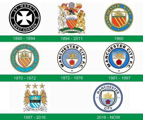 storia del logo Manchester City