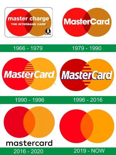 storia del logo MasterCard