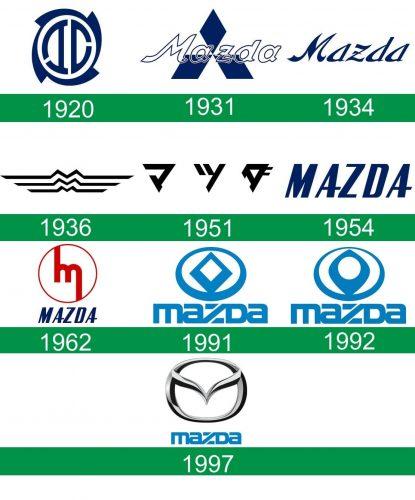storia del logo Mazda