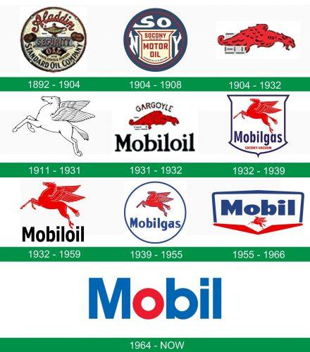 storia del logo Mobil
