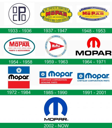 storia del logo Mopar