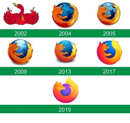 storia del logo Mozilla Firefox