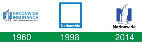 storia del logo Nationwide