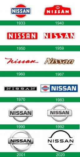 storia del logo Nissan