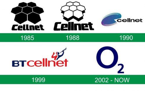 storia del logo O2