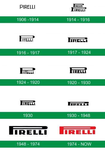 storia del logo Pirelli