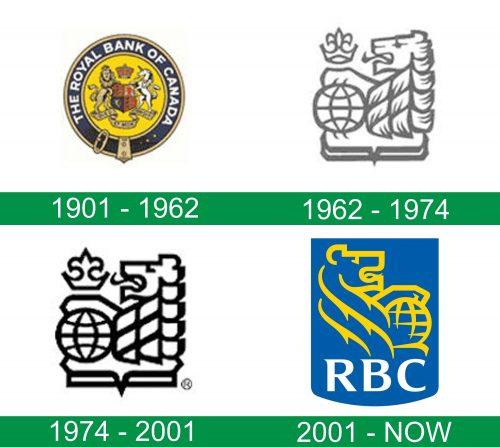storia del logo RBC
