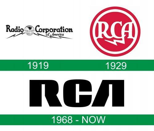 storia del logo RCA