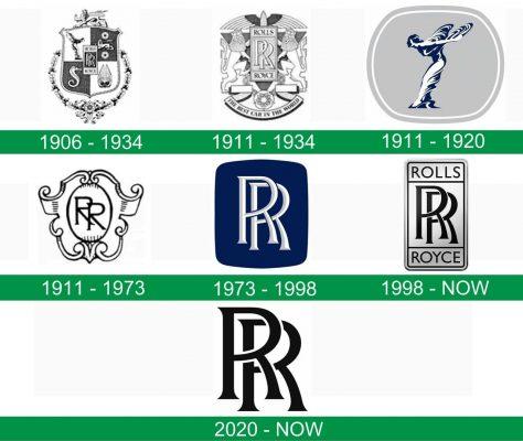 storia del logo Rolls-Royce