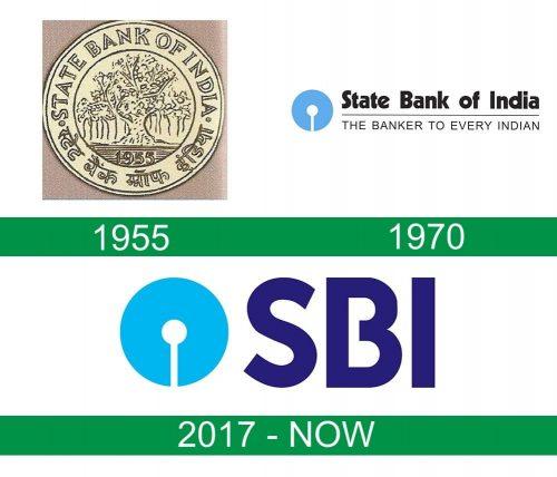 storia del logo SBI