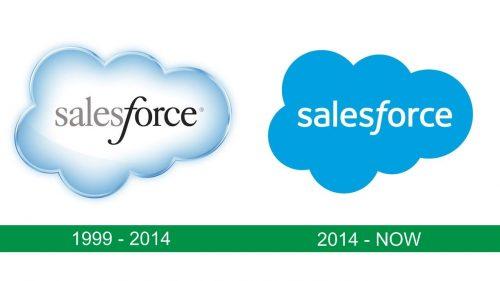 storia del logo Salesforce