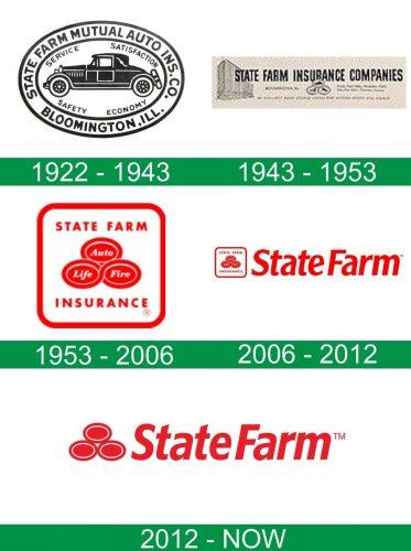 storia del logo State Farm