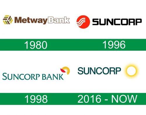 storia del logo Suncorp Bank