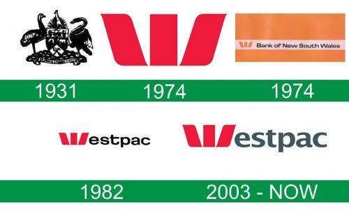 storia del logo Westpac