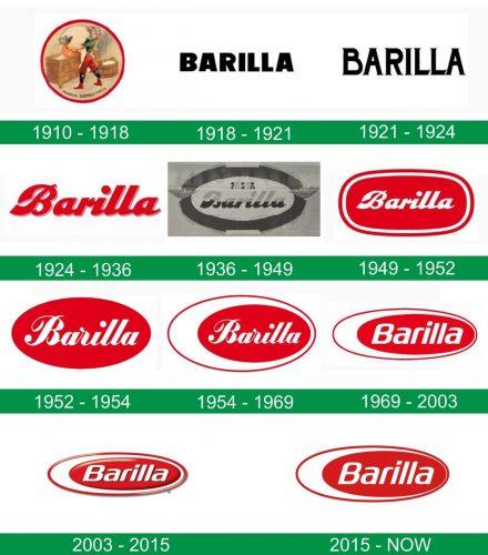 storia del logo Barilla