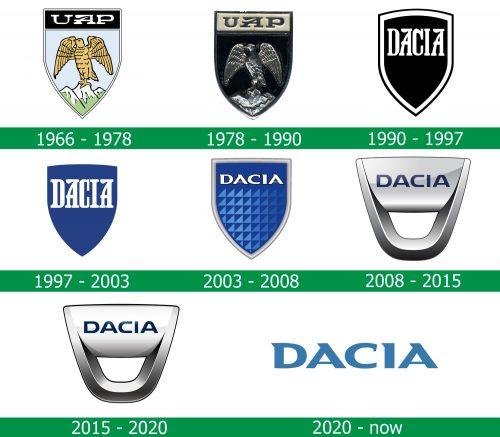 storia del logo Dacia