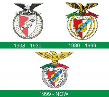 storia del logo Benfica