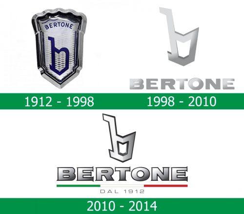 storia del Logo Bertone