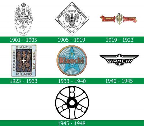 storia del Logo Bianchi