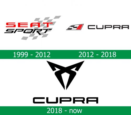 storia del Logo Cupra