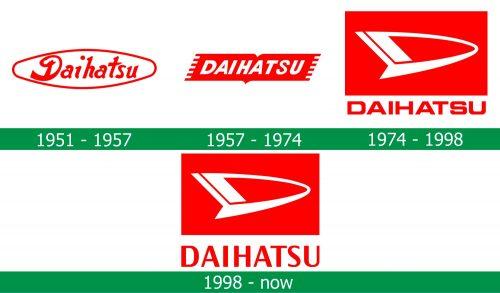 storia del Logo Daihatsu