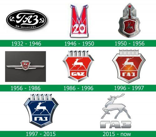 storia del Logo Gaz