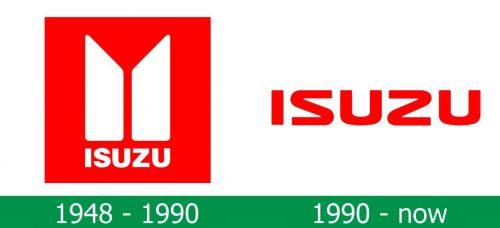 storia del Logo Isuzu