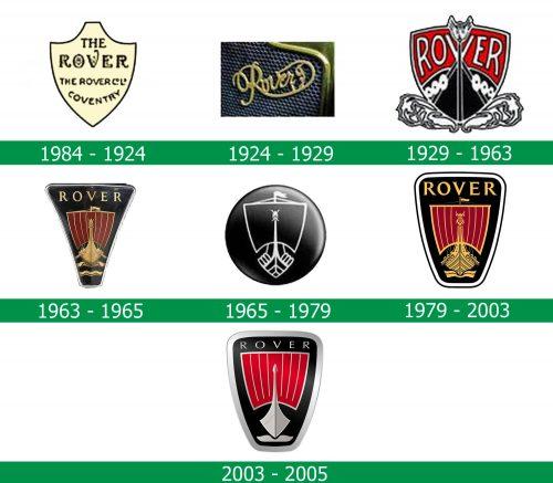 storia del Logo Rover