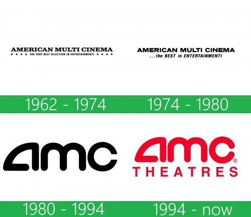 storia AMC Theatres Logo