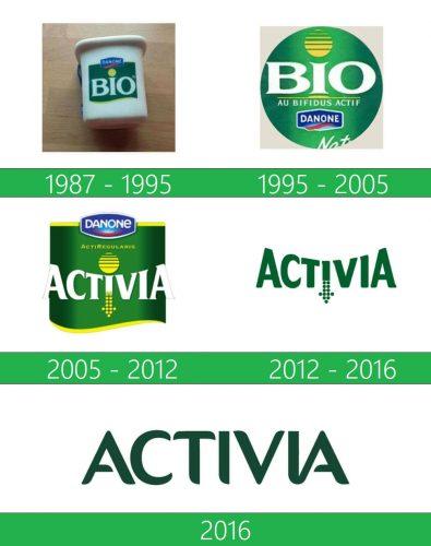 storia Activia logo