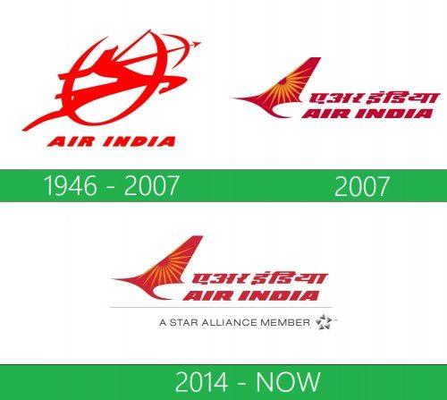 storia Air India logo