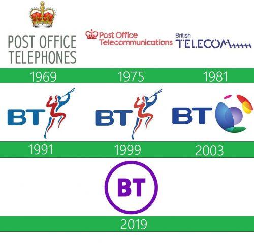 storia BT logo