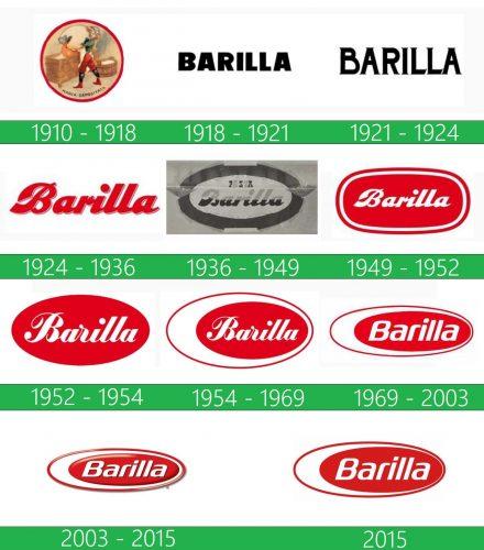 storia Barilla Logo