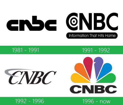 storia CNBC logo