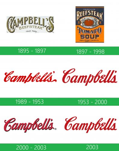 storia Campbells logo